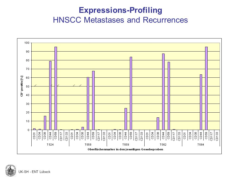 Expressions-Profiling HNSCC Metastases and Recurrences UK-SH - ENT Lübeck