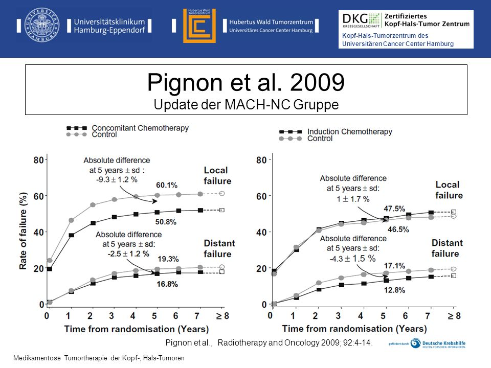 Kopf-Hals-Tumorzentrum des Universitären Cancer Center Hamburg Pignon et al. 2009 Update der MACH-NC Gruppe Medikamentöse Tumortherapie der Kopf-, Hal