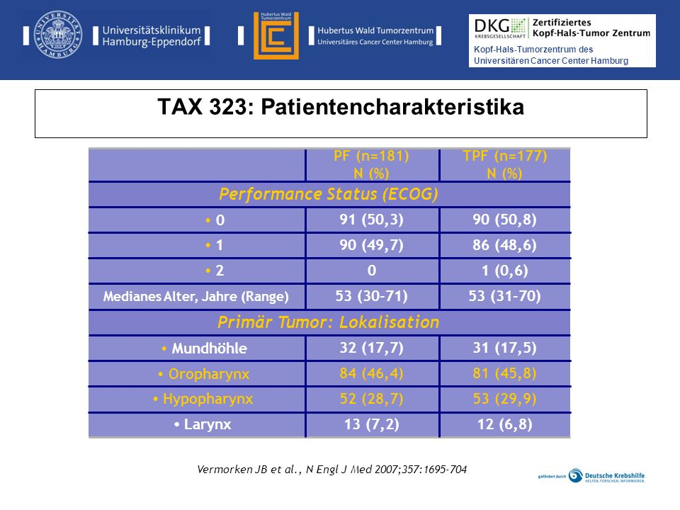 Kopf-Hals-Tumorzentrum des Universitären Cancer Center Hamburg TAX 323: Patientencharakteristika Vermorken JB et al., N Engl J Med 2007;357:1695-704 1