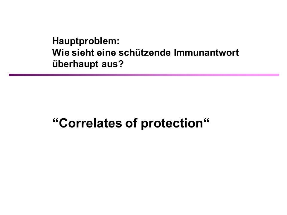 Hauptproblem: Wie sieht eine schützende Immunantwort überhaupt aus? Correlates of protection