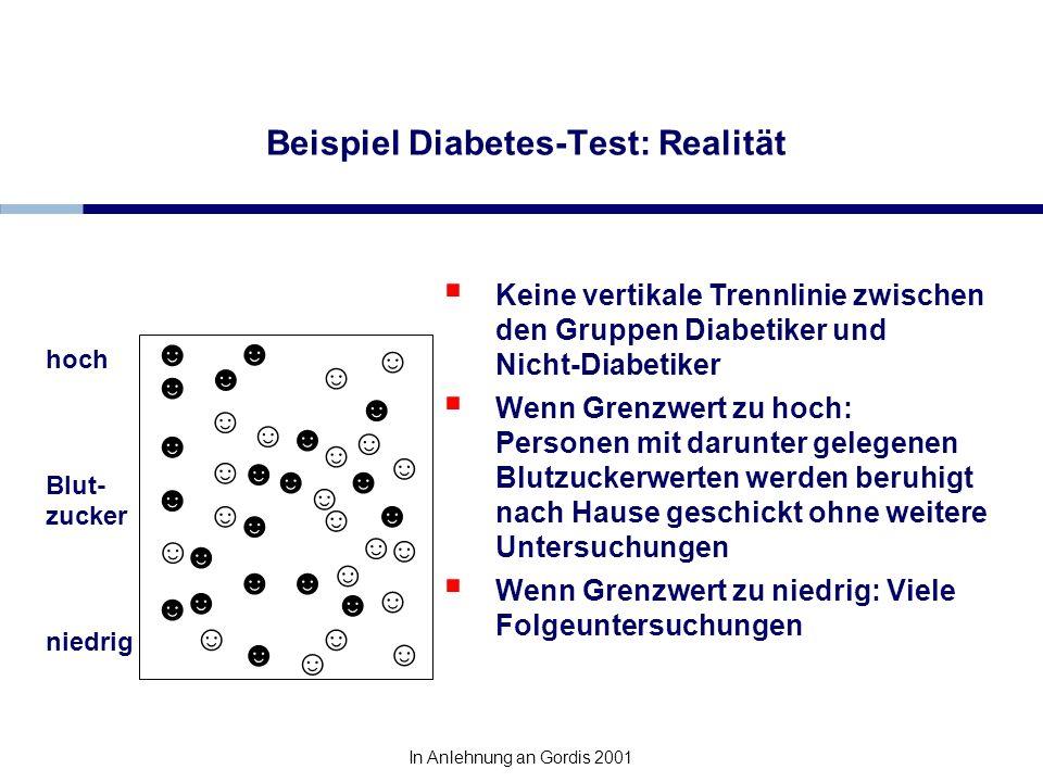 Beispiel Diabetes-Test: Realität Keine vertikale Trennlinie zwischen den Gruppen Diabetiker und Nicht-Diabetiker Wenn Grenzwert zu hoch: Personen mit