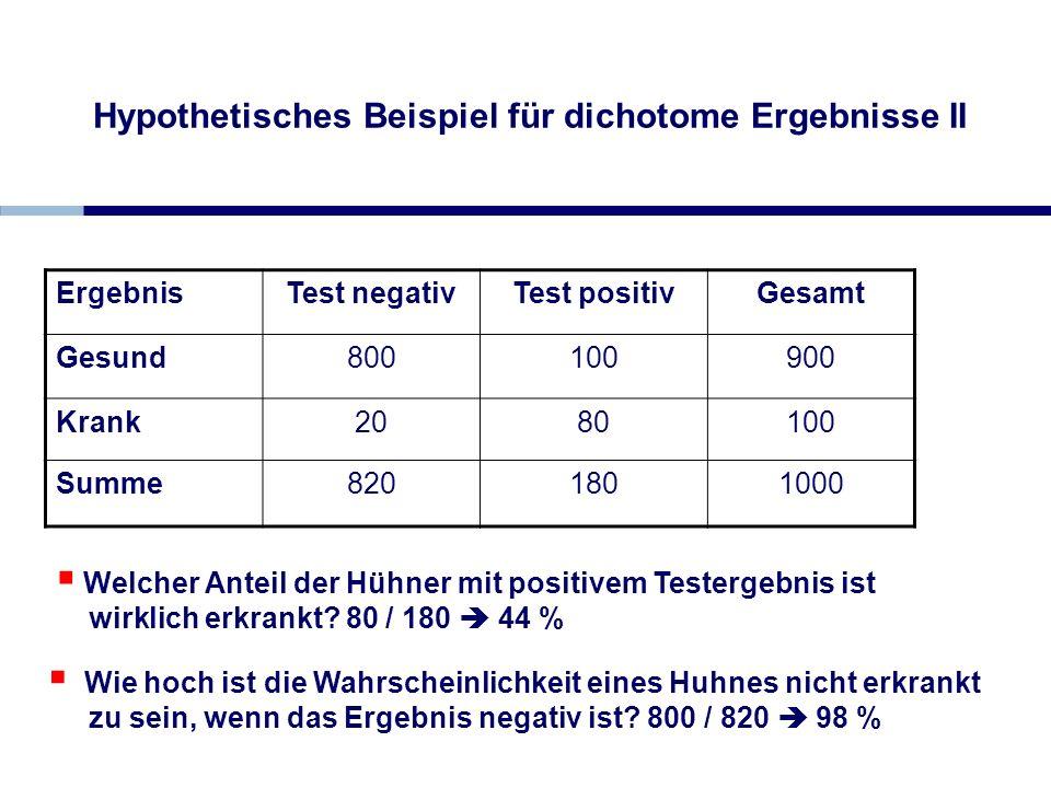 Wie hoch ist die Wahrscheinlichkeit eines Huhnes nicht erkrankt zu sein, wenn das Ergebnis negativ ist? 800 / 820 98 % Hypothetisches Beispiel für dic