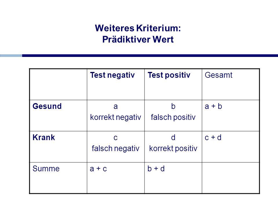 Weiteres Kriterium: Prädiktiver Wert Test negativTest positivGesamt Gesunda korrekt negativ b falsch positiv a + b Krankc falsch negativ d korrekt pos