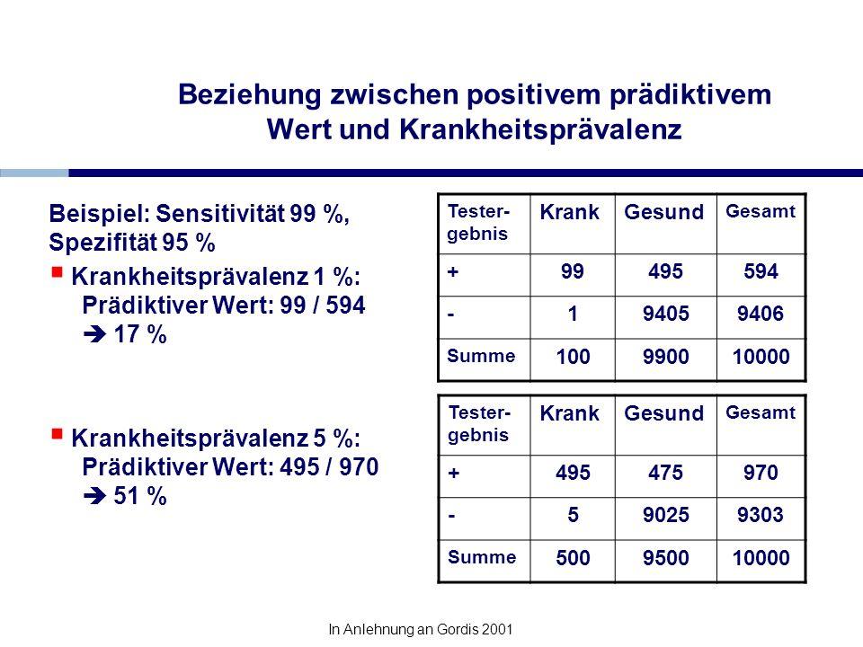 Beziehung zwischen positivem prädiktivem Wert und Krankheitsprävalenz Tester- gebnis KrankGesund Gesamt +99495594 -194059406 Summe 100990010000 Tester