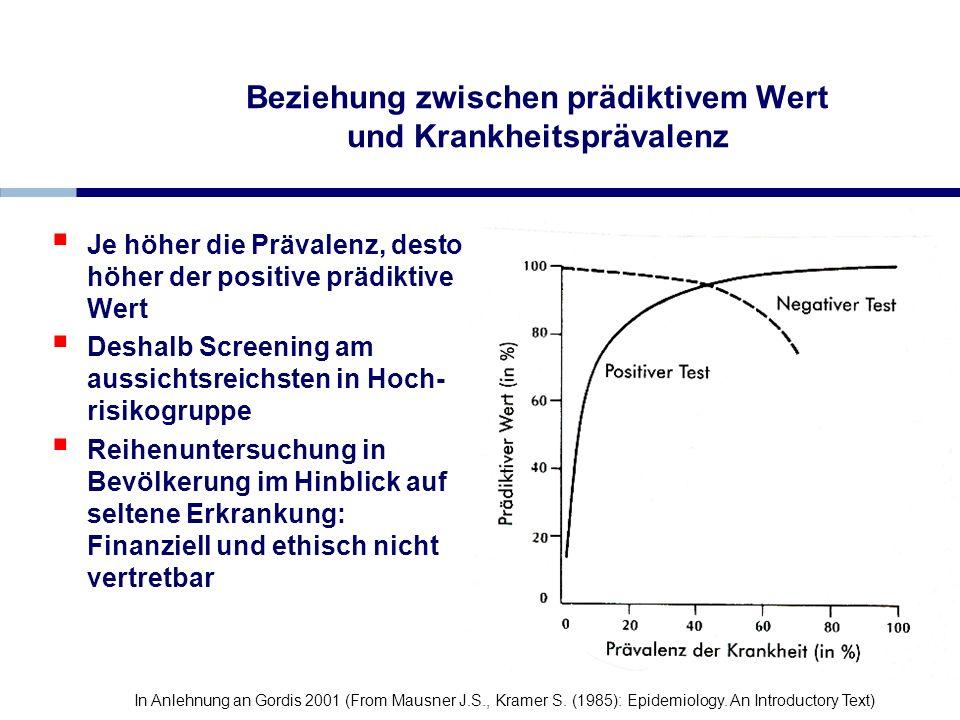Beziehung zwischen prädiktivem Wert und Krankheitsprävalenz Je höher die Prävalenz, desto höher der positive prädiktive Wert Deshalb Screening am auss