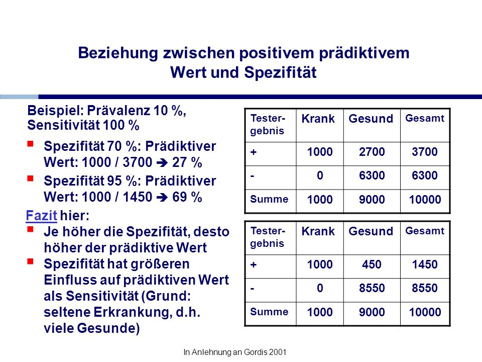 Beziehung zwischen positivem prädiktivem Wert und Spezifität Spezifität 70 %: Prädiktiver Wert: 1000 / 3700 27 % Spezifität 95 %: Prädiktiver Wert: 10