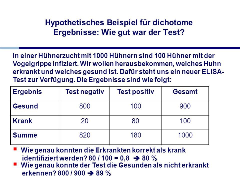 Wie genau konnte der Test die Gesunden als nicht erkrankt erkennen? 800 / 900 89 % Hypothetisches Beispiel für dichotome Ergebnisse: Wie gut war der T