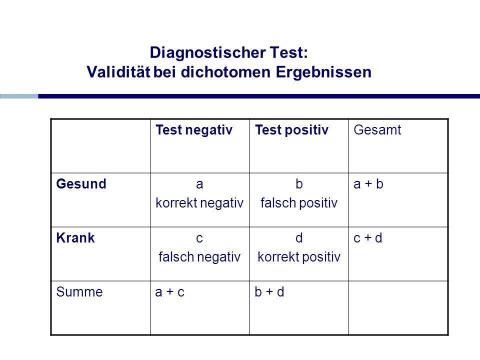 Diagnostischer Test: Validität bei dichotomen Ergebnissen Test negativTest positivGesamt Gesunda korrekt negativ b falsch positiv a + b Krankc falsch