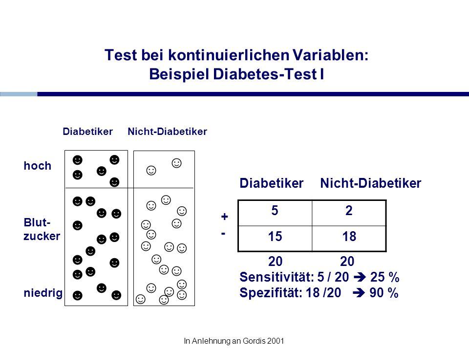 Test bei kontinuierlichen Variablen: Beispiel Diabetes-Test I Diabetiker Nicht-Diabetiker Diabetiker Nicht-Diabetiker 20 20 Sensitivität: 5 / 20 25 %