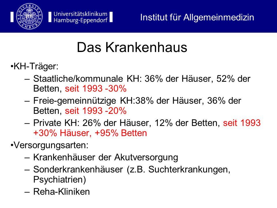 Institut für Allgemeinmedizin KH-Träger: –Staatliche/kommunale KH: 36% der Häuser, 52% der Betten, seit 1993 -30% –Freie-gemeinnützige KH:38% der Häus