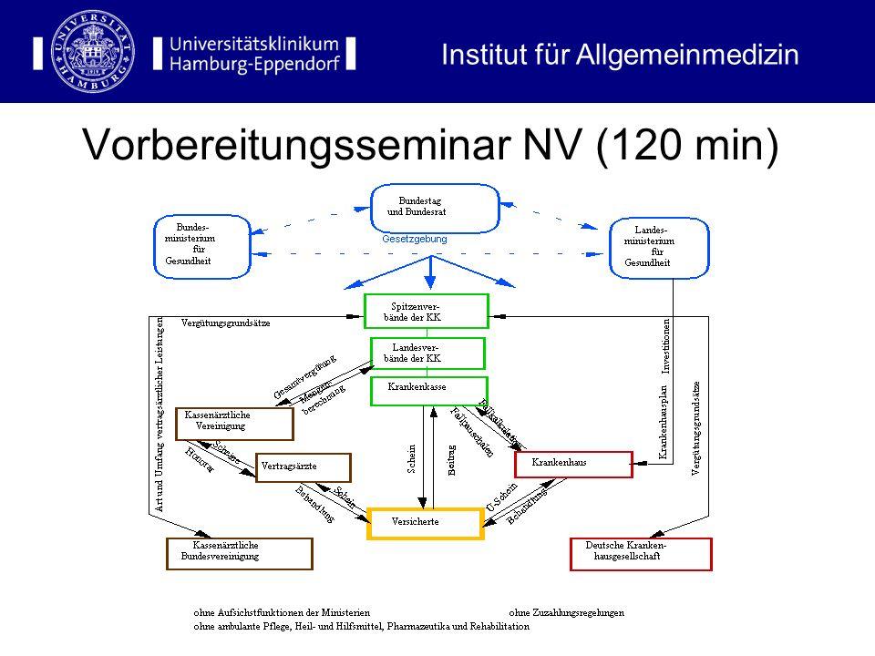 Institut für Allgemeinmedizin Vorbereitungsseminar NV (90 min) Vorbereitungsseminar NV (120 min)