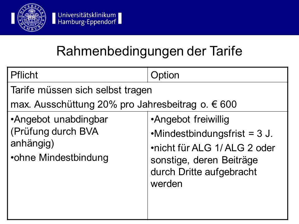 PflichtOption Tarife müssen sich selbst tragen max. Ausschüttung 20% pro Jahresbeitrag o. 600 Angebot unabdingbar (Prüfung durch BVA anhängig) ohne Mi