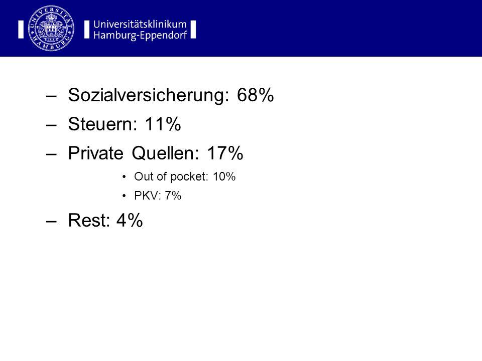 Finanzierungsverhältnis in Deutschland –Sozialversicherung: 68% –Steuern: 11% –Private Quellen: 17% Out of pocket: 10% PKV: 7% –Rest: 4%