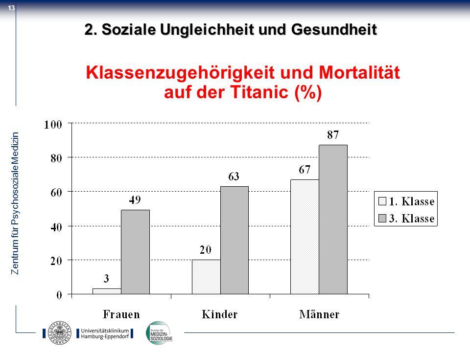 Zentrum für Psychosoziale Medizin 13 Klassenzugehörigkeit und Mortalität auf der Titanic (%) 2. Soziale Ungleichheit und Gesundheit