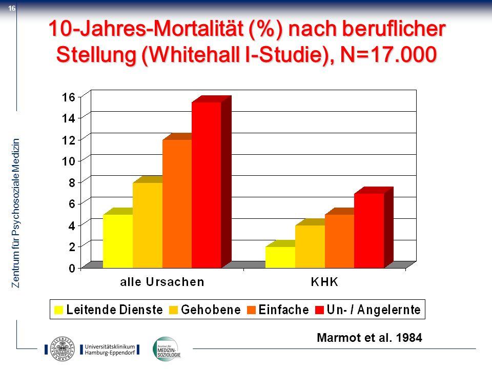 Zentrum für Psychosoziale Medizin 16 10-Jahres-Mortalität (%) nach beruflicher Stellung (Whitehall I-Studie), N=17.000 Marmot et al. 1984