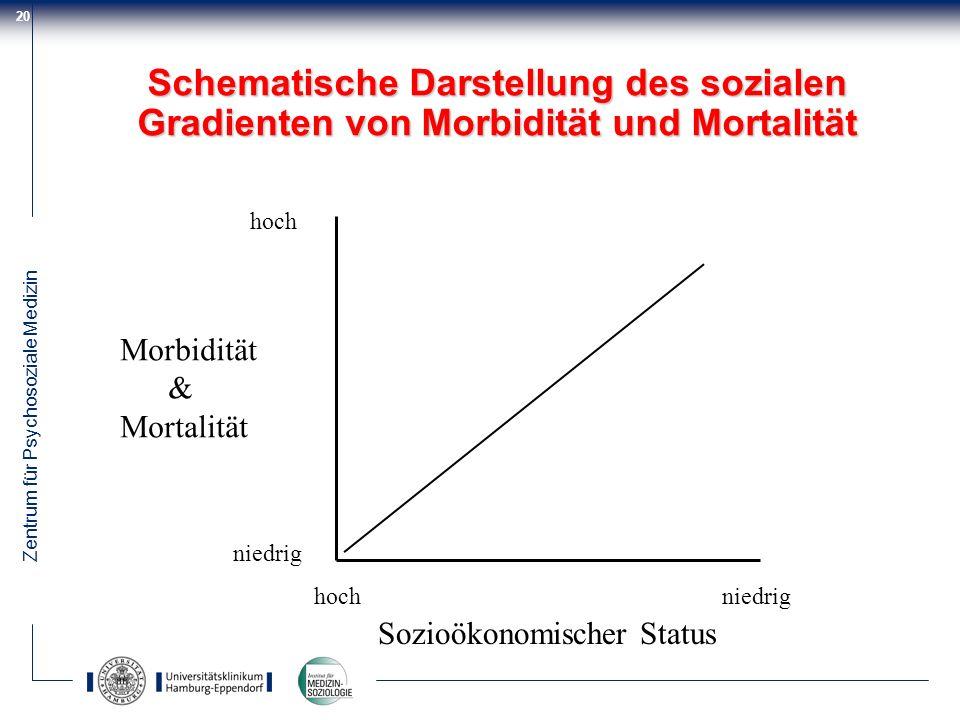 Zentrum für Psychosoziale Medizin 20 Schematische Darstellung des sozialen Gradienten von Morbidität und Mortalität hochniedrig Morbidität & Mortalitä