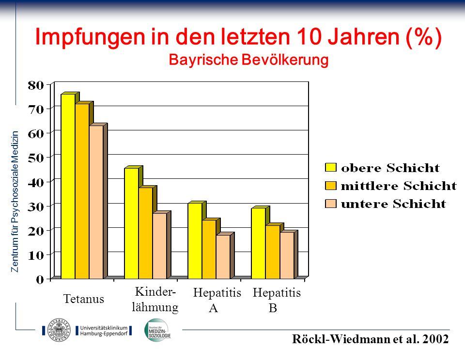Zentrum für Psychosoziale Medizin 24 Tetanus Kinder- lähmung Hepatitis A Hepatitis B Impfungen in den letzten 10 Jahren (%) Bayrische Bevölkerung Röck