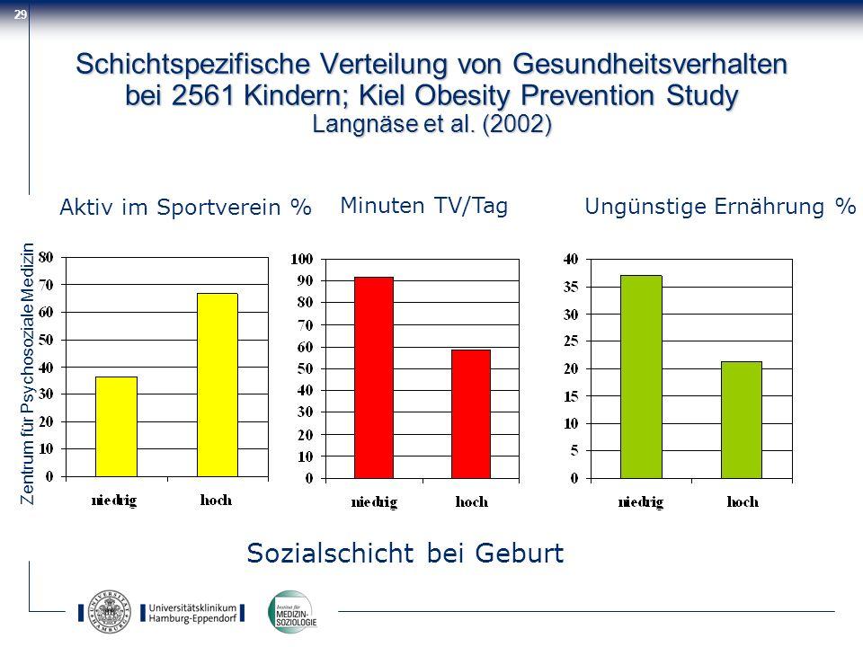 Zentrum für Psychosoziale Medizin 29 Schichtspezifische Verteilung von Gesundheitsverhalten bei 2561 Kindern; Kiel Obesity Prevention Study Langnäse e