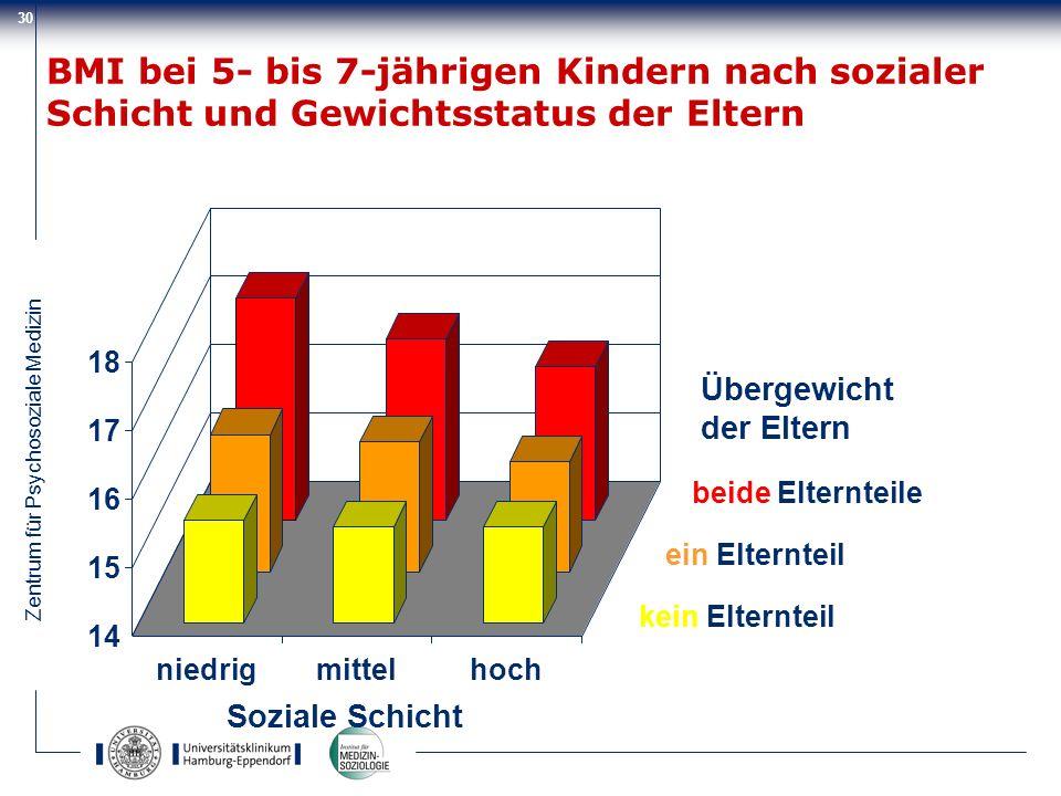 Zentrum für Psychosoziale Medizin 30 14 15 16 17 18 niedrigmittelhoch Soziale Schicht beide Elternteile ein Elternteil kein Elternteil Übergewicht der
