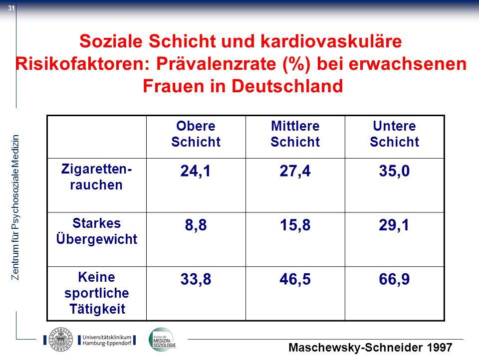 Zentrum für Psychosoziale Medizin 31 Obere Schicht Mittlere Schicht Untere Schicht Zigaretten- rauchen 24,127,435,0 Starkes Übergewicht 8,815,829,1 Ke