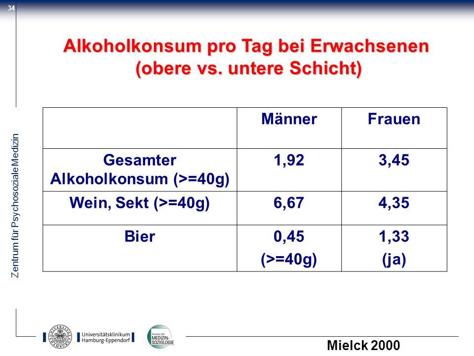 Zentrum für Psychosoziale Medizin 34 MännerFrauen Gesamter Alkoholkonsum (>=40g) 1,923,45 Wein, Sekt (>=40g)6,674,35 Bier0,45 (>=40g) 1,33 (ja) Alkoho