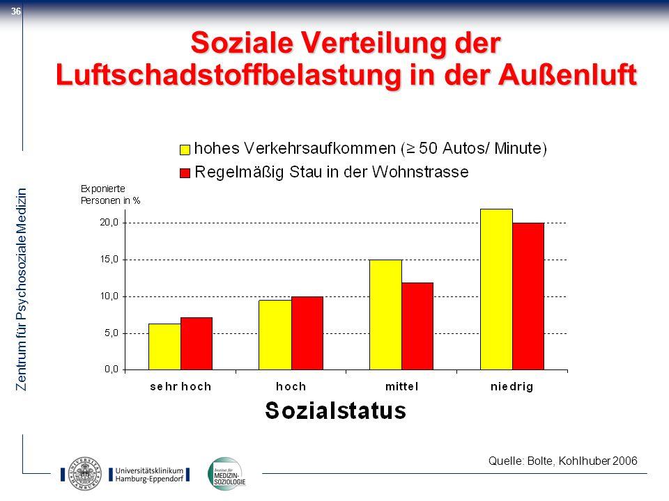 Zentrum für Psychosoziale Medizin 36 Soziale Verteilung der Luftschadstoffbelastung in der Außenluft Quelle: Bolte, Kohlhuber 2006