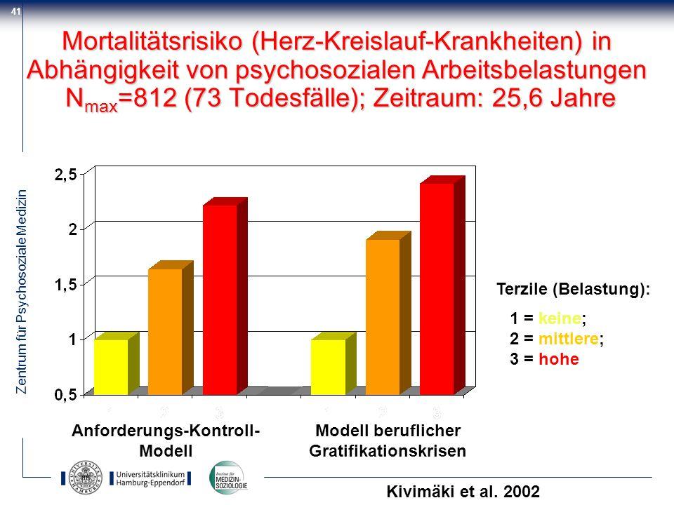 Zentrum für Psychosoziale Medizin 41 Mortalitätsrisiko (Herz-Kreislauf-Krankheiten) in Abhängigkeit von psychosozialen Arbeitsbelastungen N max =812 (