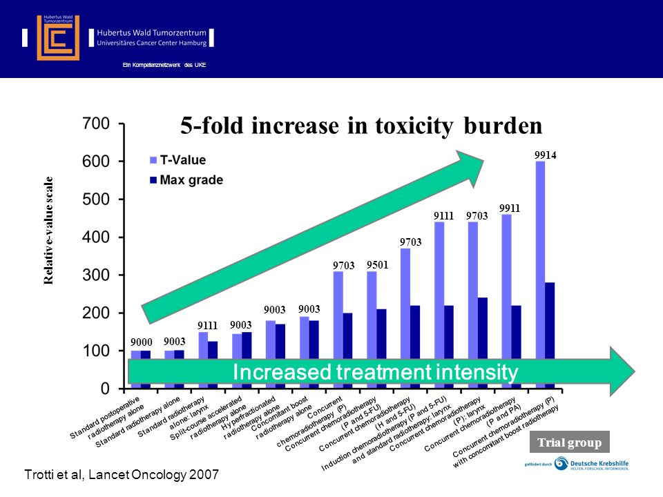 Ein Kompetenznetzwerk des UKE 100 200 300 400 9000 9003 9111 9003 9703 9501 9703 9111 9703 9911 9914 Increased treatment intensity 5-fold increase in toxicity burden Concurrent chemoradiotherapy (P) with concomitant boost radiotherapy Relative-value scale Trial group Standard postoperative radiotherapy alone Standard radiotherapy alone Standard radiotherapy alone: larynx Split-course accelerated radiotherapy alone Hyperfractionated radiotherapy alone Concomitant boost radiotherapy alone Concurrent chemoradiotherapy (P) Concurrent chemoradiotherapy (P and 5-FU) Concurrent chemoradiotherapy (H and 5-FU) Induction chemoradiotherapy (P and 5-FU) and standard radiotherapy: larynx Concurrent chemoradiotherapy (P): larynx Concurrent chemoradiotherapy (P and PA) Trotti et al, Lancet Oncology 2007