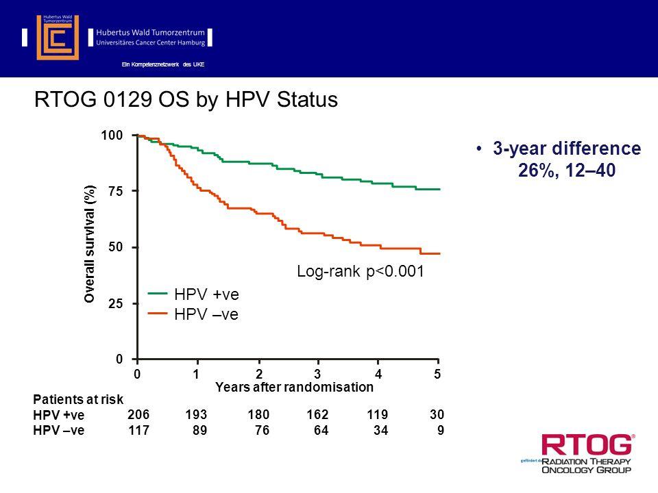 Ein Kompetenznetzwerk des UKE RTOG 0129 OS by HPV Status 3-year difference 26%, 12–40 Patients at risk HPV +ve HPV –ve 206 117 193 89 180 76 162 64 119 34 30 9 Years after randomisation 012345 Overall survival (%) 100 75 50 25 0 HPV +ve HPV –ve Log-rank p<0.001