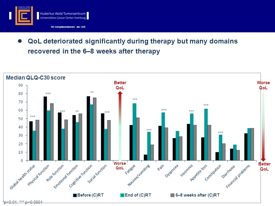 Ein Kompetenznetzwerk des UKE QoL deteriorated significantly during therapy but many domains recovered in the 6–8 weeks after therapy Median QLQ-C30 score *** ** *** ** * p<0.01; *** p<0.0001 Before (C)RTEnd of (C)RT6–8 weeks after (C)RT Worse QoL Better QoL Worse QoL
