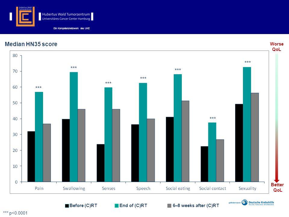 Ein Kompetenznetzwerk des UKE Median HN35 score *** Before (C)RTEnd of (C)RT6–8 weeks after (C)RT *** p<0.0001 Worse QoL Better QoL