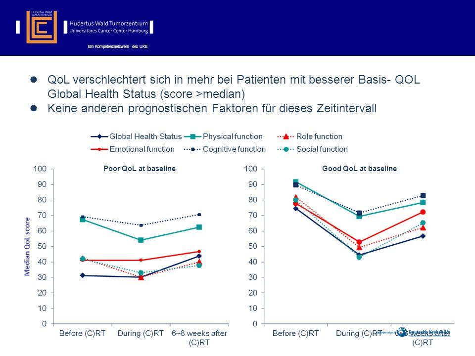 Ein Kompetenznetzwerk des UKE QoL verschlechtert sich in mehr bei Patienten mit besserer Basis- QOL Global Health Status (score >median) Keine anderen prognostischen Faktoren für dieses Zeitintervall Poor QoL at baselineGood QoL at baseline