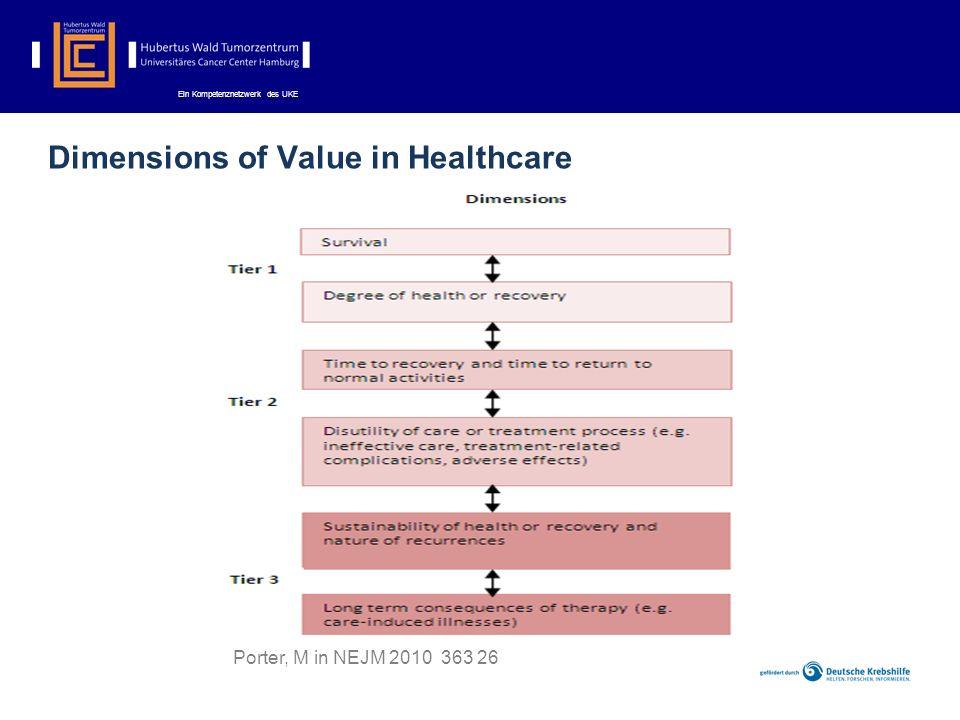 Porter, M in NEJM 2010 363 26 Dimensions of Value in Healthcare