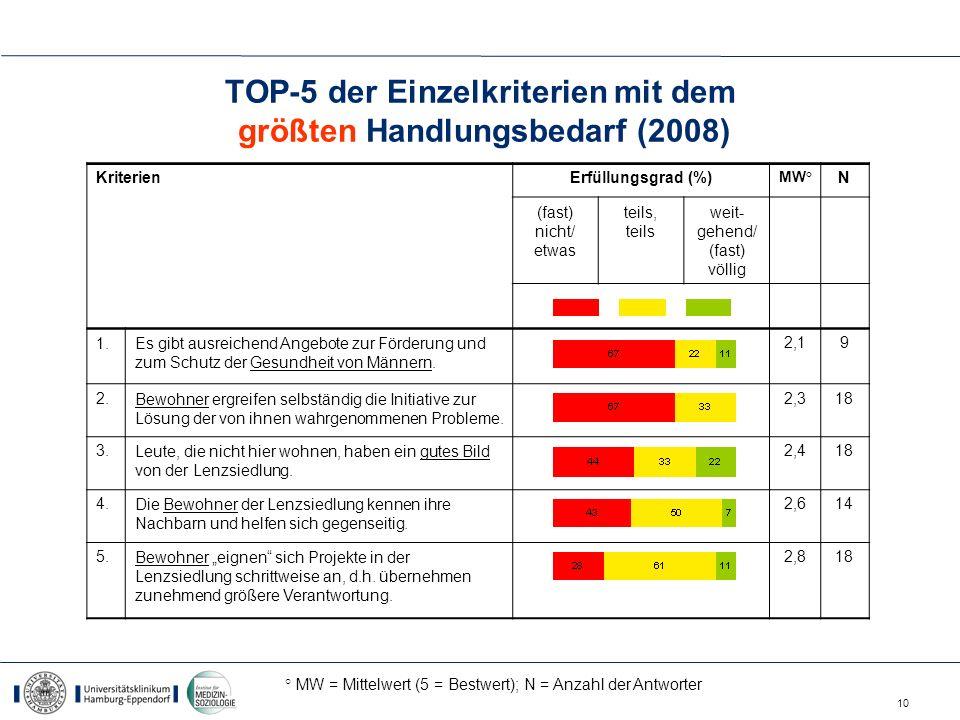 10 TOP-5 der Einzelkriterien mit dem größten Handlungsbedarf (2008) KriterienErfüllungsgrad (%) MW° N (fast) nicht/ etwas teils, teils weit- gehend/ (