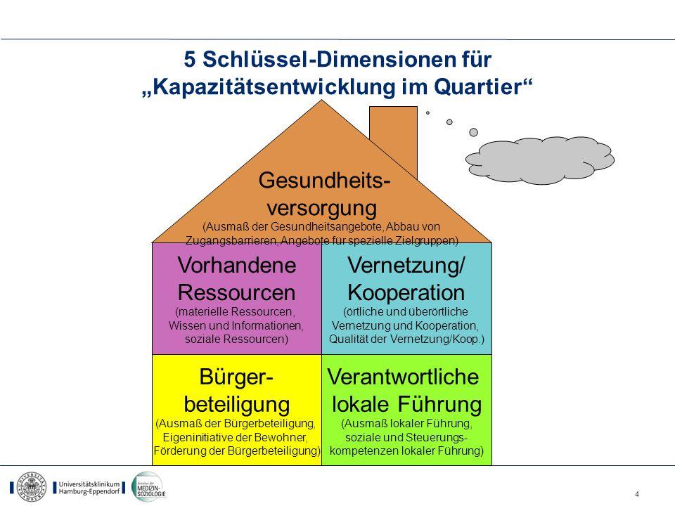 4 5 Schlüssel-Dimensionen für Kapazitätsentwicklung im Quartier Bürger- beteiligung (Ausmaß der Bürgerbeteiligung, Eigeninitiative der Bewohner, Förde