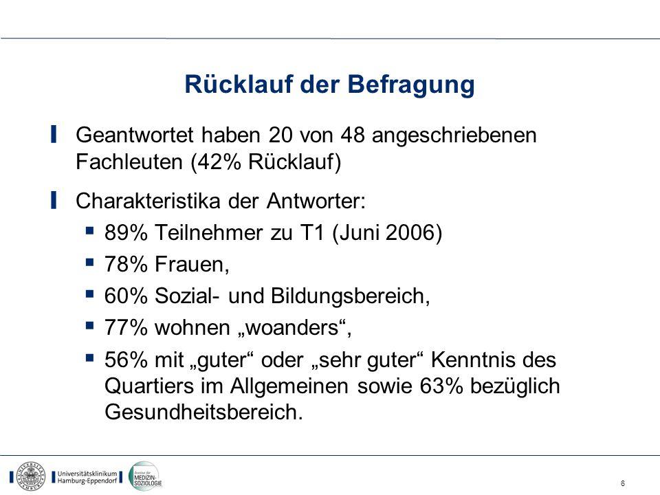 6 Rücklauf der Befragung Geantwortet haben 20 von 48 angeschriebenen Fachleuten (42% Rücklauf) Charakteristika der Antworter: 89% Teilnehmer zu T1 (Ju