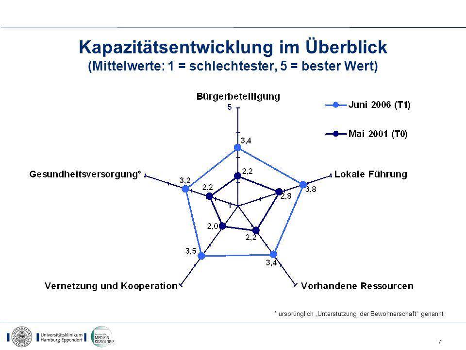 7 Kapazitätsentwicklung im Überblick (Mittelwerte: 1 = schlechtester, 5 = bester Wert) ° ursprünglich Unterstützung der Bewohnerschaft genannt