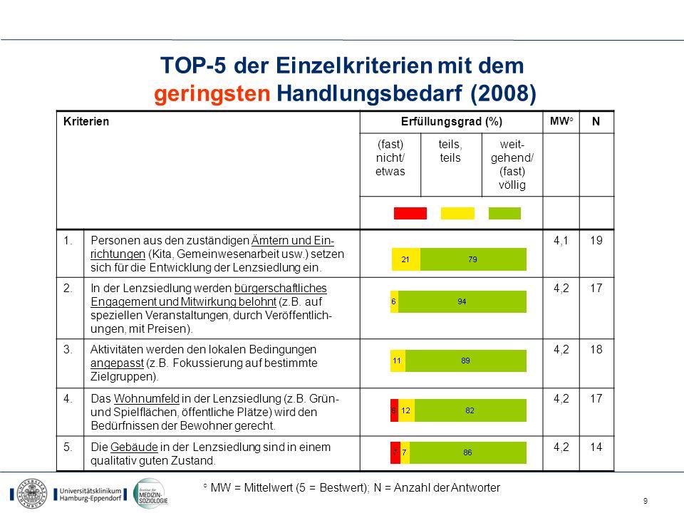 9 TOP-5 der Einzelkriterien mit dem geringsten Handlungsbedarf (2008) KriterienErfüllungsgrad (%) MW° N (fast) nicht/ etwas teils, teils weit- gehend/
