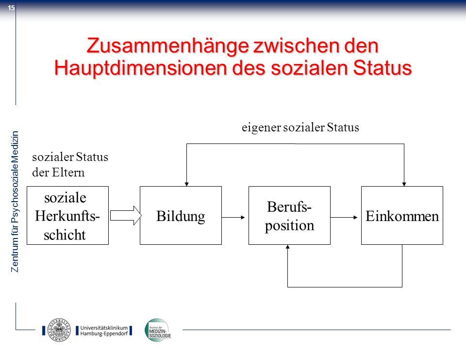 Zentrum für Psychosoziale Medizin 15 Zusammenhänge zwischen den Hauptdimensionen des sozialen Status soziale Herkunfts- schicht Bildung Berufs- positi