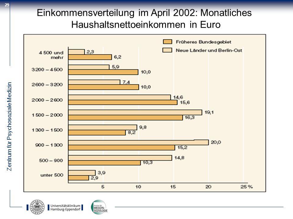 Zentrum für Psychosoziale Medizin 29 Einkommensverteilung im April 2002: Monatliches Haushaltsnettoeinkommen in Euro
