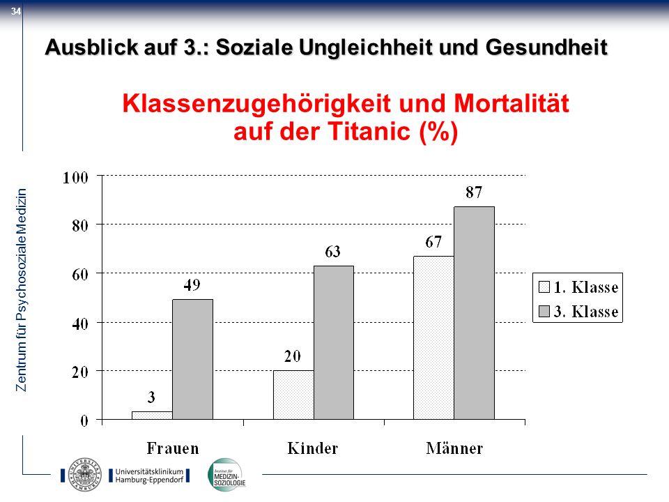 Zentrum für Psychosoziale Medizin 34 Klassenzugehörigkeit und Mortalität auf der Titanic (%) Ausblick auf 3.: Soziale Ungleichheit und Gesundheit