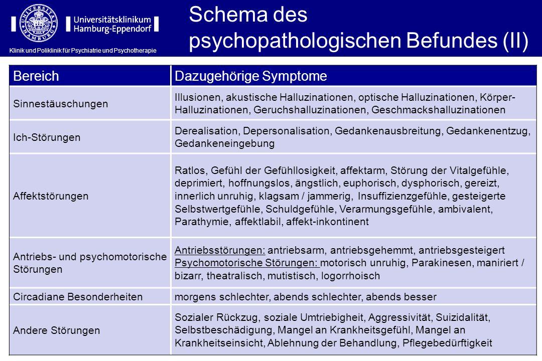 Klinik und Poliklinik für Psychiatrie und Psychotherapie Schema des psychopathologischen Befundes (II) BereichDazugehörige Symptome Sinnestäuschungen