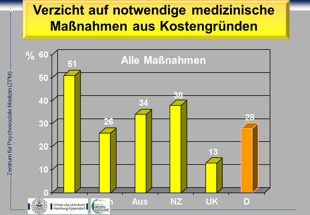 Zentrum für Psychosoziale Medizin (ZPM) 11 Verzicht auf notwendige medizinische Maßnahmen aus Kostengründen % Alle Maßnahmen