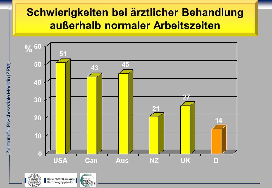 Zentrum für Psychosoziale Medizin (ZPM) 14 Schwierigkeiten bei ärztlicher Behandlung außerhalb normaler Arbeitszeiten %