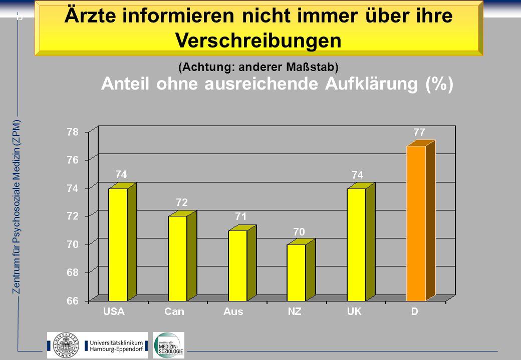 Zentrum für Psychosoziale Medizin (ZPM) 15 Ärzte informieren nicht immer über ihre Verschreibungen (Achtung: anderer Maßstab) Anteil ohne ausreichende Aufklärung (%)