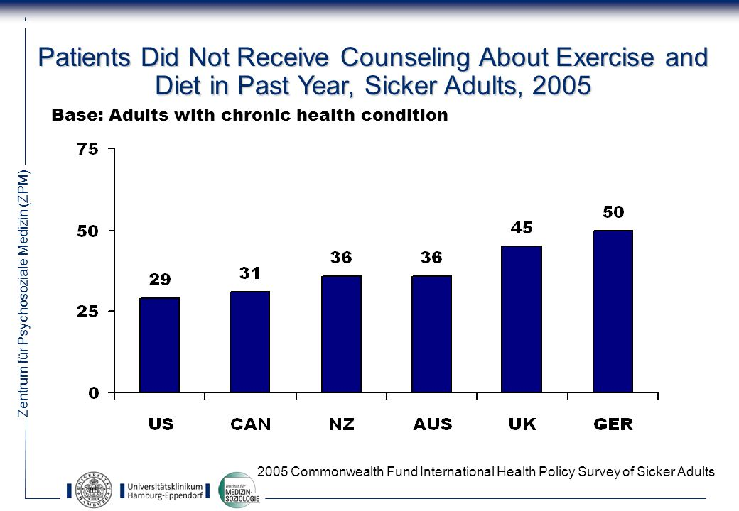 Zentrum für Psychosoziale Medizin (ZPM) 17 Patients Did Not Receive Counseling About Exercise and Diet in Past Year, Sicker Adults, 2005 2005 Commonwealth Fund International Health Policy Survey of Sicker Adults Base: Adults with chronic health condition