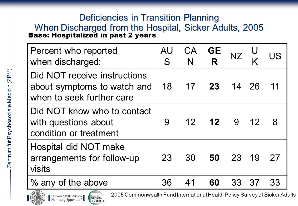 Zentrum für Psychosoziale Medizin (ZPM) 18 Deficiencies in Transition Planning When Discharged from the Hospital, Sicker Adults, 2005 Percent who repo
