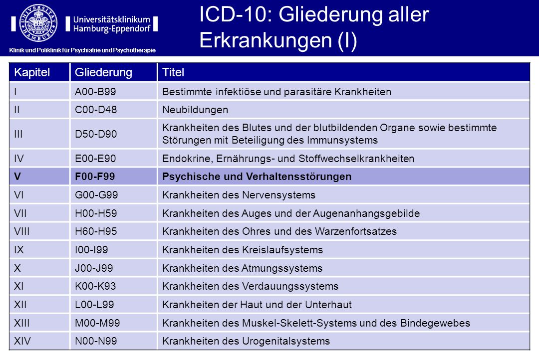 Klinik und Poliklinik für Psychiatrie und Psychotherapie ICD-10: Gliederung aller Erkrankungen (I) Klinik und Poliklinik für Psychiatrie und Psychothe