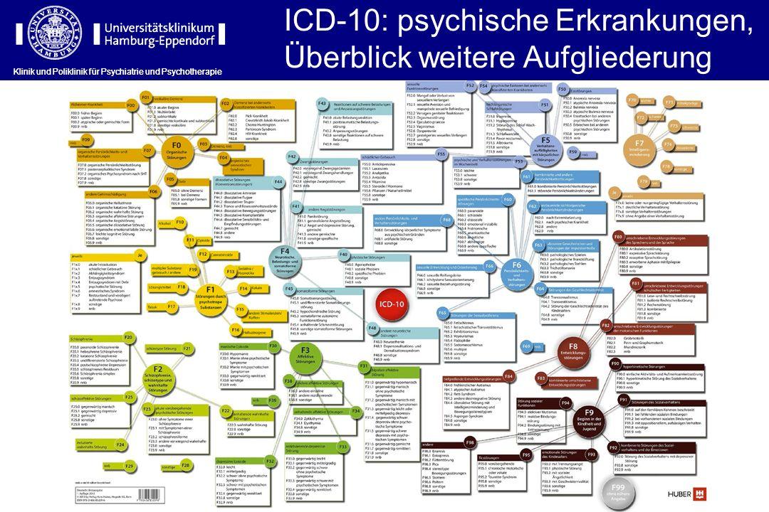 Klinik und Poliklinik für Psychiatrie und Psychotherapie ICD-10: psychische Erkrankungen, Überblick weitere Aufgliederung Klinik und Poliklinik für Ps