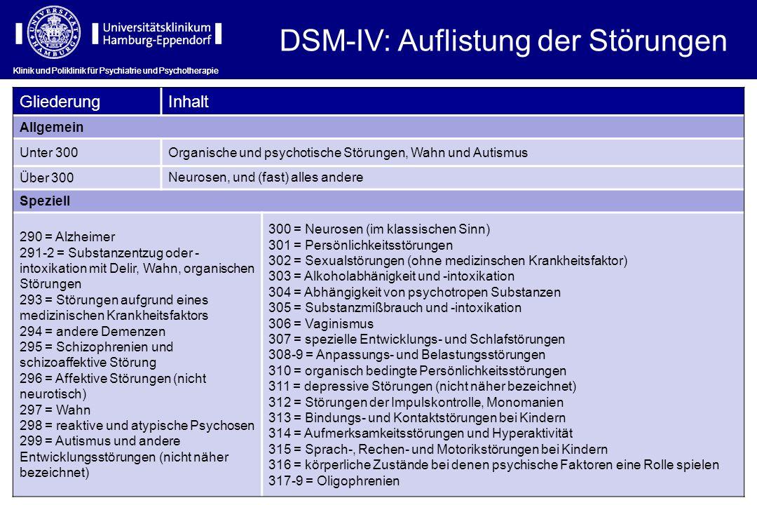 Klinik und Poliklinik für Psychiatrie und Psychotherapie DSM-IV: Auflistung der Störungen Klinik und Poliklinik für Psychiatrie und Psychotherapie Gli